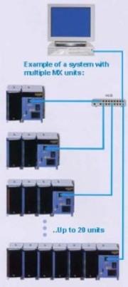 YOKOGAWA DAQMASTER MW100 und MX100, Messdatenerfassung mit bis zu >1000 Messkanälen